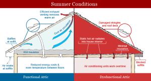 summer_attic